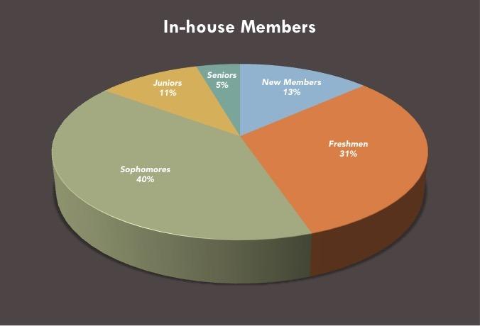 In_House_Members.jpg