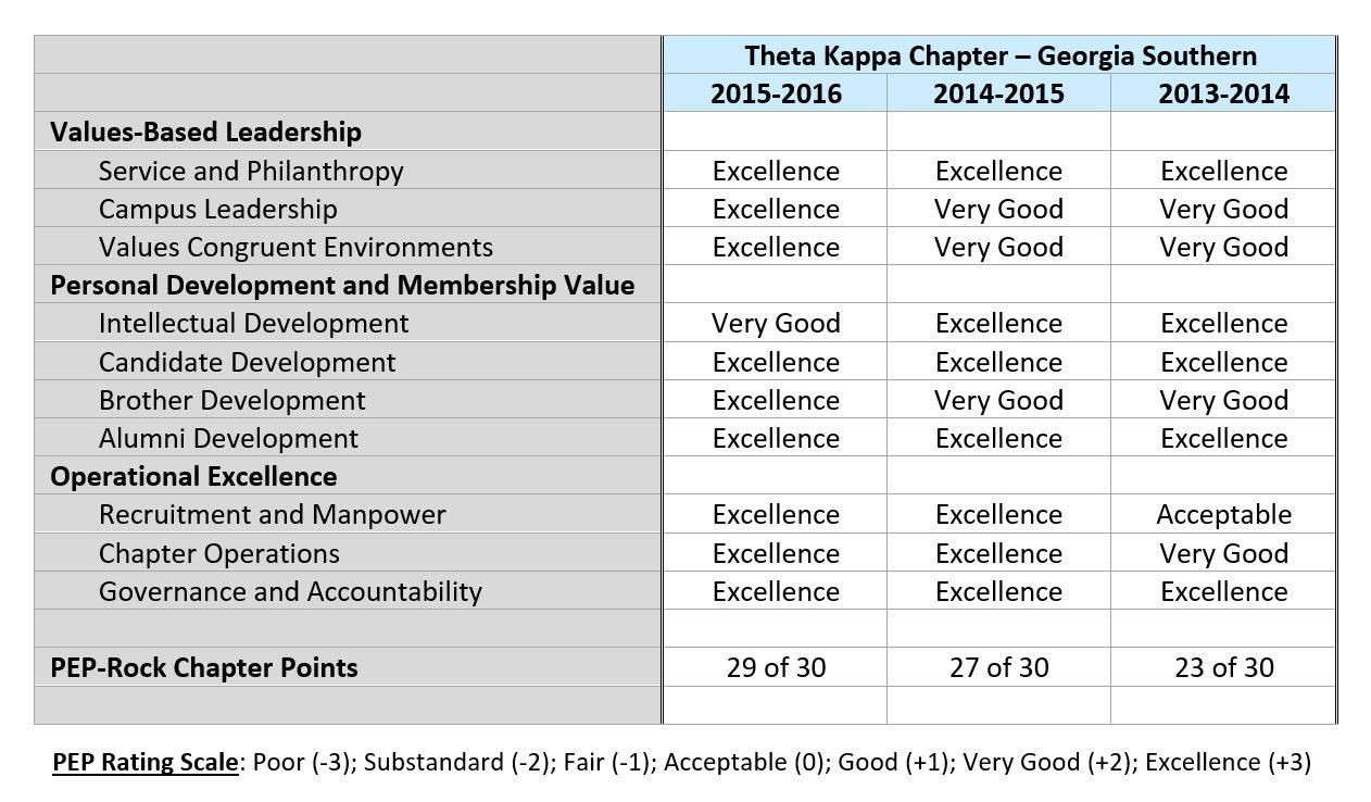 Theta Kappa PEP Scoring Detail 2013-16