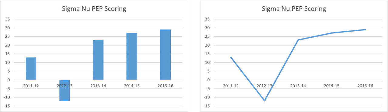 Graphs of Theta Kappa's PEP scoring last 5 years